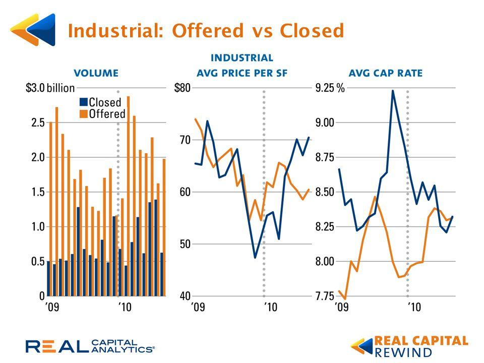 Spread Between 10-Year Treasury & Cap Rates By Sector