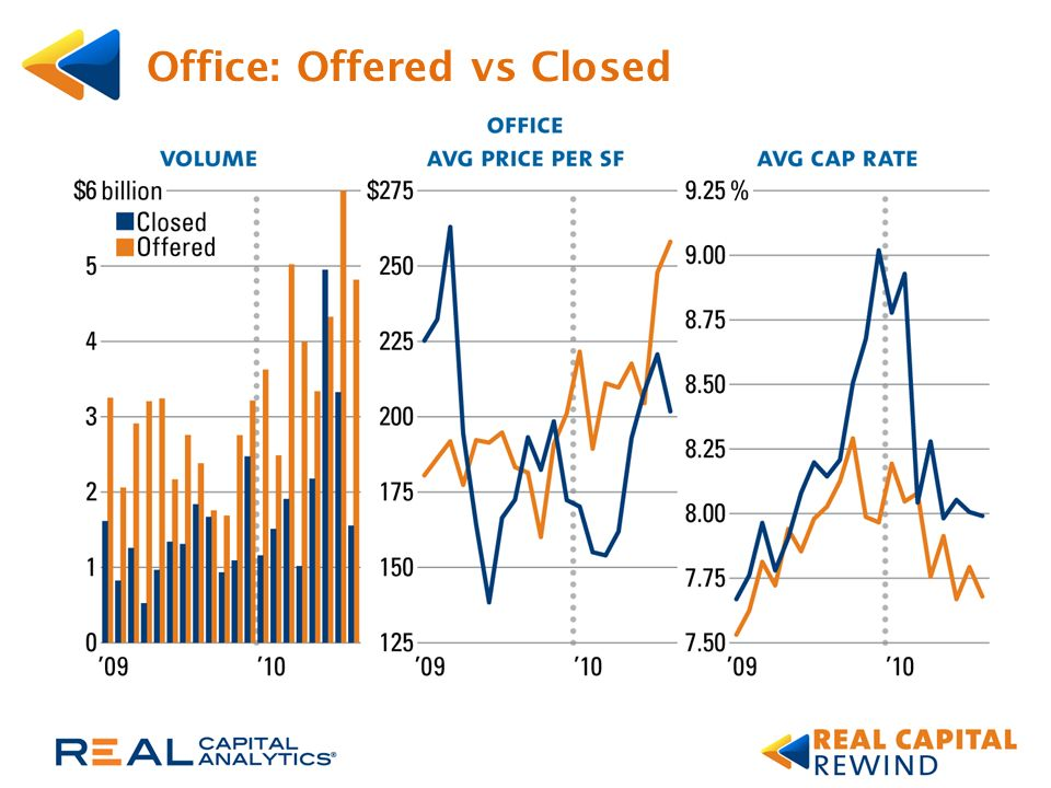 Office: Offered vs Closed