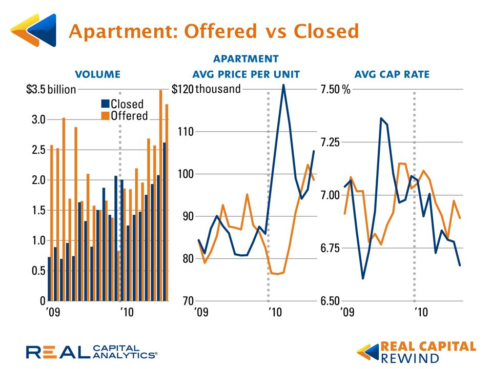 Apartment: Offered vs Closed