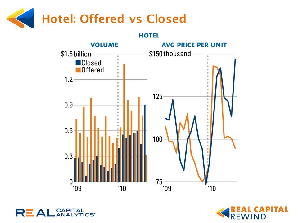 All Core Including Hotel: Offered vs Closed