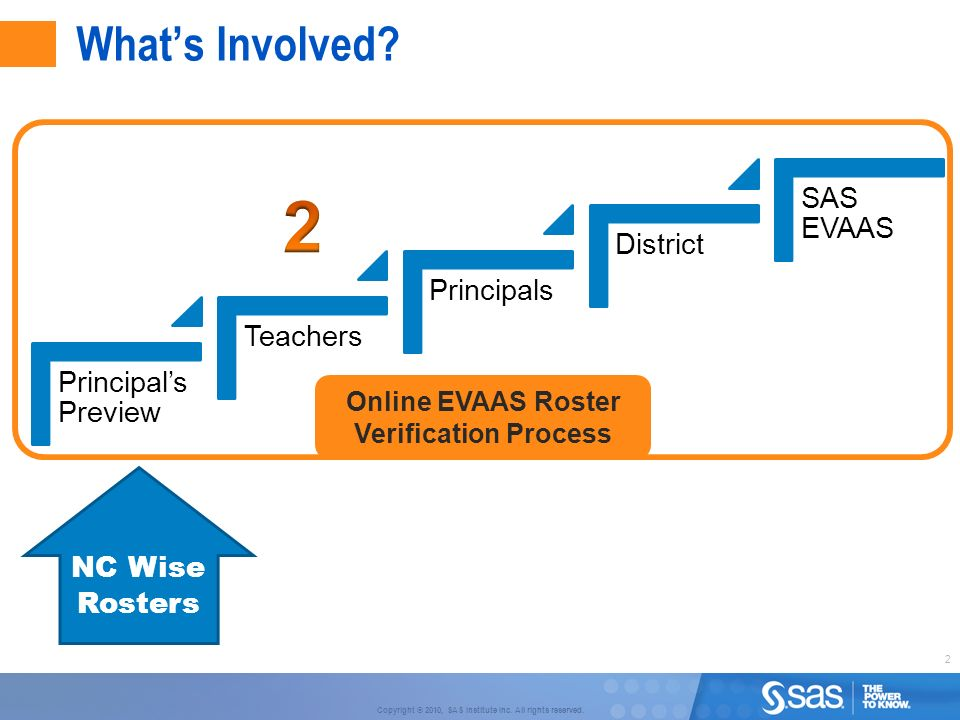 2 Copyright © 2010, SAS Institute Inc. All rights reserved. Whats Involved? Principals Preview Teachers Principals District SAS EVAAS NC Wise Rosters