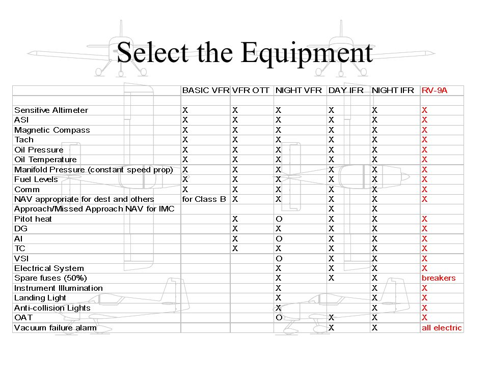 Select the Equipment