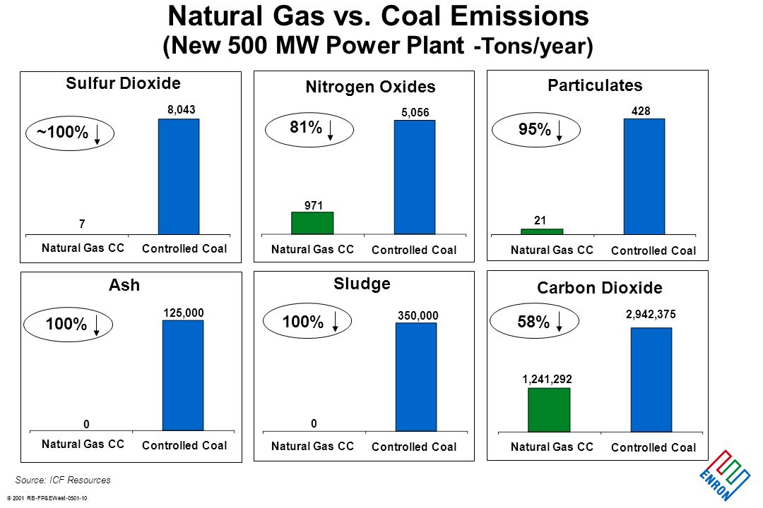 © 2001 RB-FP&EWest Electricity Technology Comparison CapitalO&MFuelTotal ($/kW) (¢/kWh)(¢/kWh)(¢/kWh) Gas CC$ Coal$1, Nuclear$2, Source: U.S.