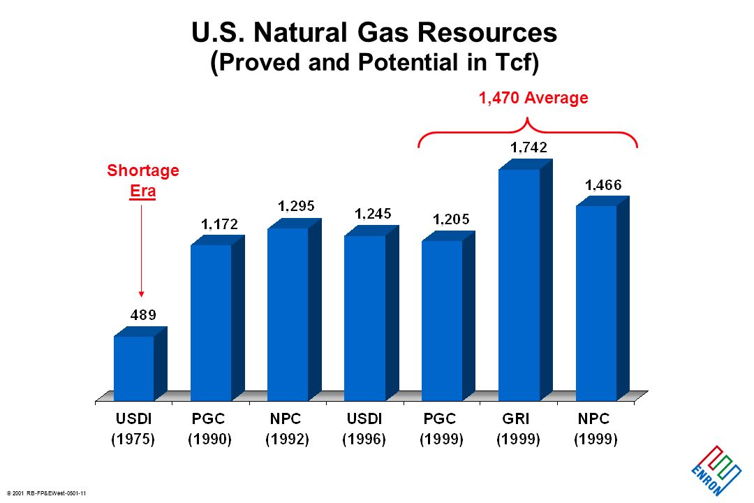 © 2001 RB-FP&EWest Natural Gas vs.