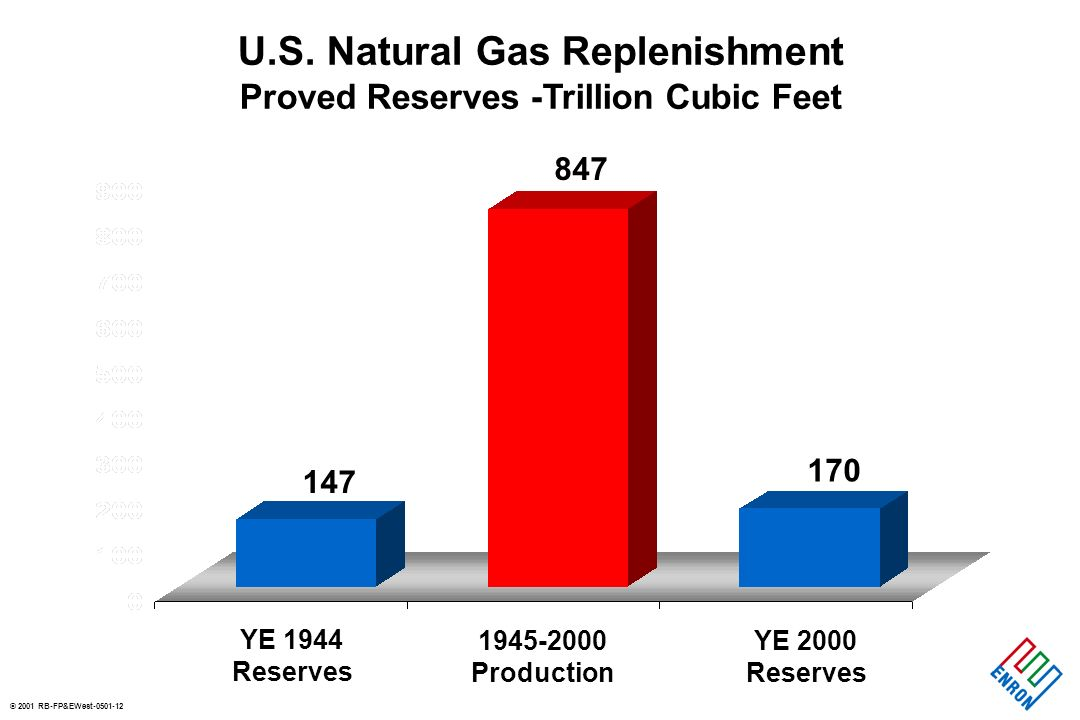 © 2001 RB-FP&EWest-0501-11 U.S. Natural Gas Resources ( Proved and Potential in Tcf) 1,470 Average Shortage Era