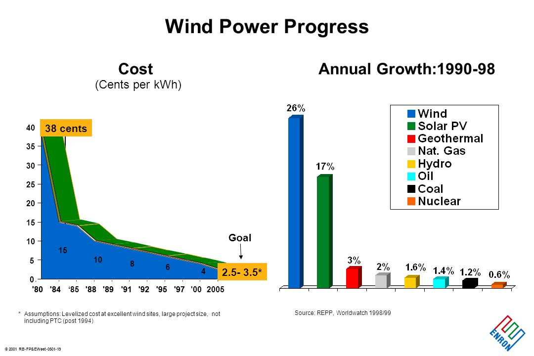 © 2001 RB-FP&EWest-0501-19 Wind Power Progress (Cents per kWh) 80 8485 88 89 91 92 95 97 002005 15 10 8 6 4 2.5- 3.5* 38 cents 0 5 10 15 20 25 30 35 40 80 84 88 89 91 92 95 97 *Assumptions: Levelized cost at excellent wind sites, large project size, not including PTC (post 1994) Source: REPP, Worldwatch 1998/99 CostAnnual Growth:1990-98 Goal