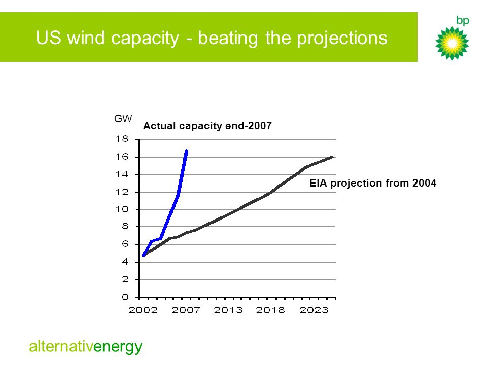 alternativenergy US wind capacity - beating the projections EIA projection from 2004 GW Actual capacity end-2007