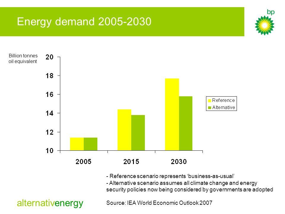 alternativenergy Energy demand 2005-2030 Billion tonnes oil equivalent - Reference scenario represents business-as-usual - Alternative scenario assume