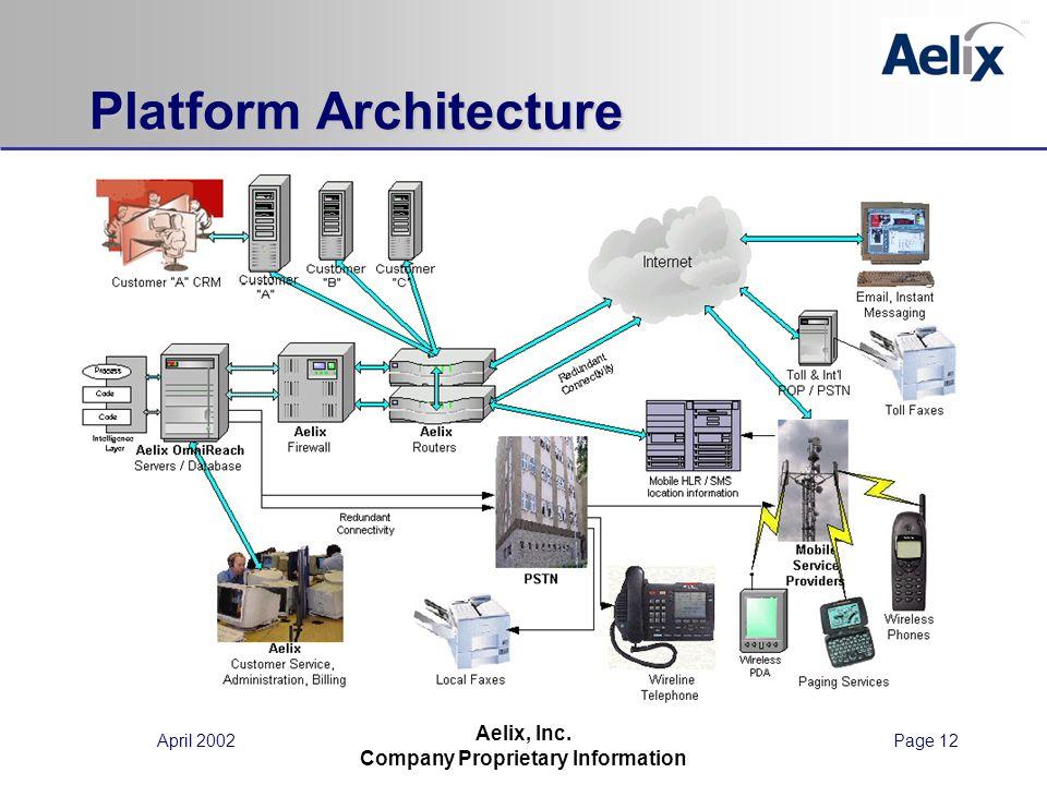 April 2002Page 12 Aelix, Inc. Company Proprietary Information Platform Architecture