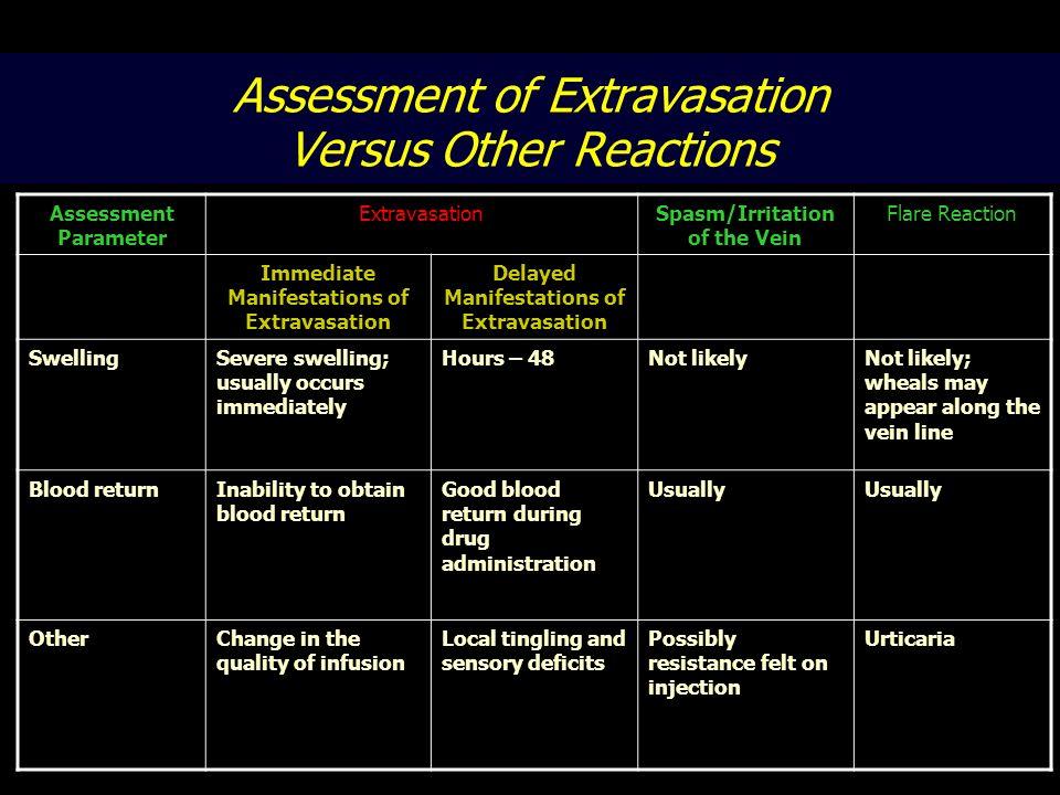 Assessment of Extravasation Versus Other Reactions Assessment Parameter ExtravasationSpasm/Irritation of the Vein Flare Reaction Immediate Manifestati