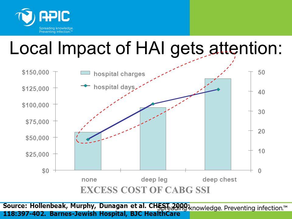 Local Impact of HAI gets attention: Source: Hollenbeak, Murphy, Dunagan et al. CHEST 2000; 118:397-402. Barnes-Jewish Hospital, BJC HealthCare $0 $25,