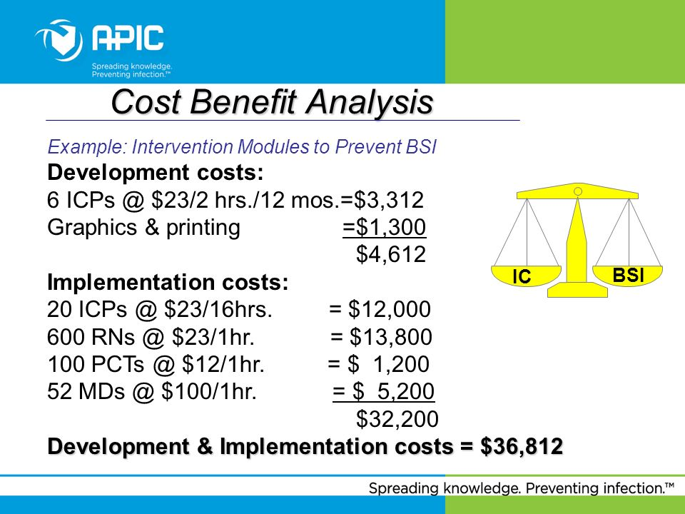 Cost Benefit Analysis IC BSI Development costs: 6 ICPs @ $23/2 hrs./12 mos.=$3,312 Graphics & printing =$1,300 $4,612 Implementation costs: 20 ICPs @