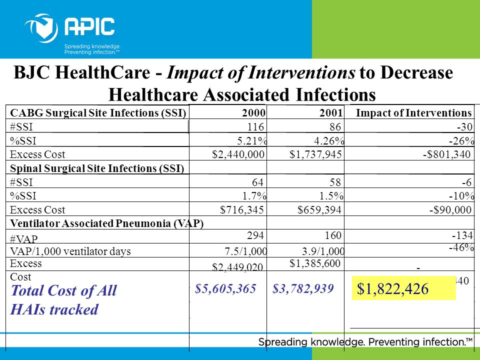 BJC HealthCare - Impact of Interventions to Decrease Healthcare Associated Infections CABG Surgical Site Infections (SSI)20002001Impact of Interventio