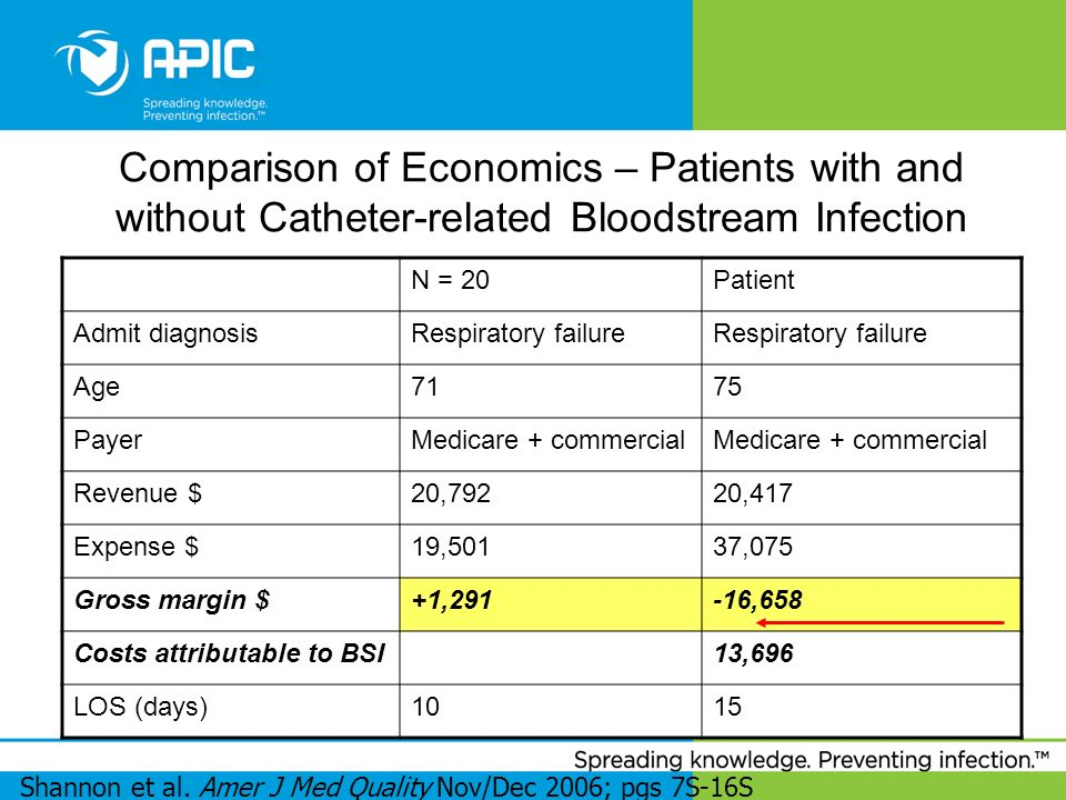 Comparison of Economics – Patients with and without Catheter-related Bloodstream Infection N = 20Patient Admit diagnosisRespiratory failure Age7175 Pa