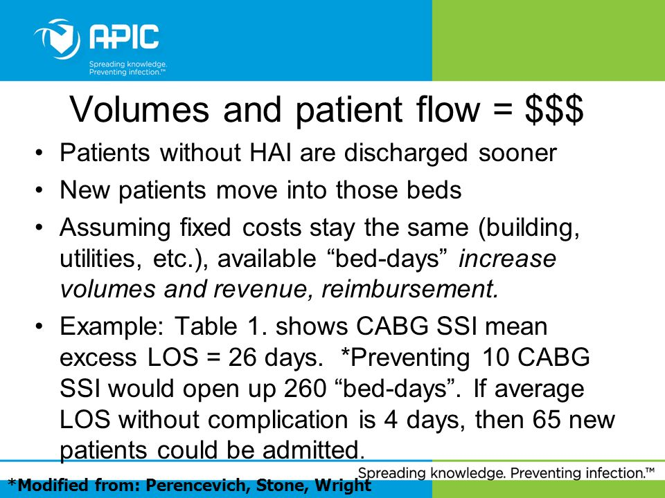 Volumes and patient flow = $$$ Patients without HAI are discharged sooner New patients move into those beds Assuming fixed costs stay the same (buildi
