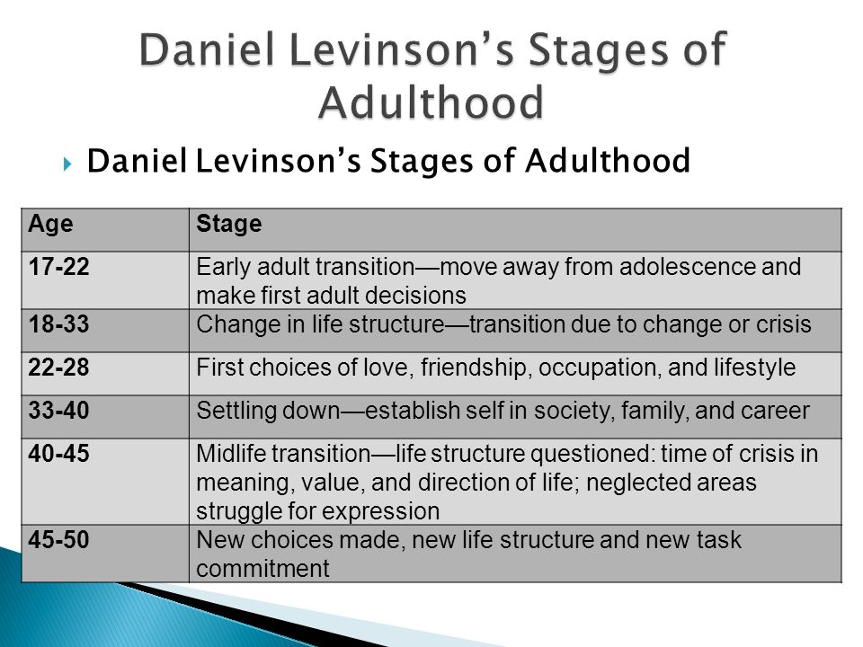 Daniel Levinsons Stages of Adulthood AgeStage 17-22Early adult transitionmove away from adolescence and make first adult decisions 18-33Change in life structuretransition due to change or crisis 22-28First choices of love, friendship, occupation, and lifestyle 33-40Settling downestablish self in society, family, and career 40-45Midlife transitionlife structure questioned: time of crisis in meaning, value, and direction of life; neglected areas struggle for expression 45-50New choices made, new life structure and new task commitment