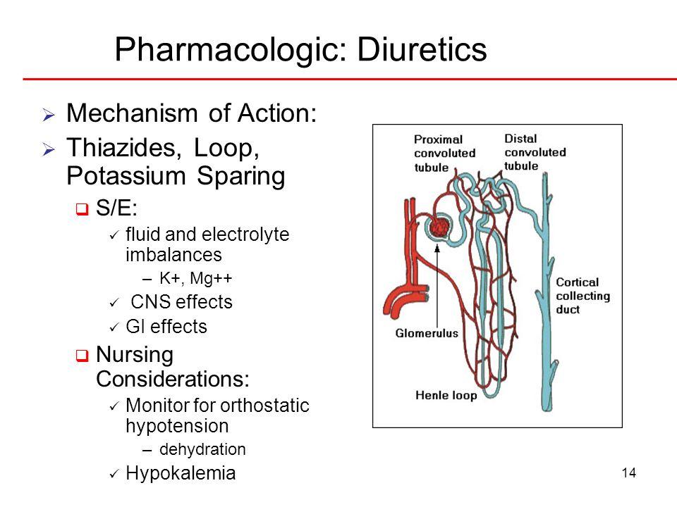 14 Pharmacologic: Diuretics Mechanism of Action: Thiazides, Loop, Potassium Sparing S/E: fluid and electrolyte imbalances –K+, Mg++ CNS effects GI eff