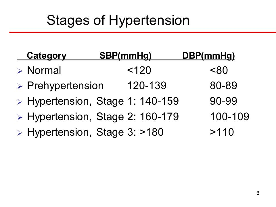 8 Stages of Hypertension CategorySBP(mmHg)DBP(mmHg) Normal<120<80 Prehypertension120-13980-89 Hypertension, Stage 1: 140-15990-99 Hypertension, Stage