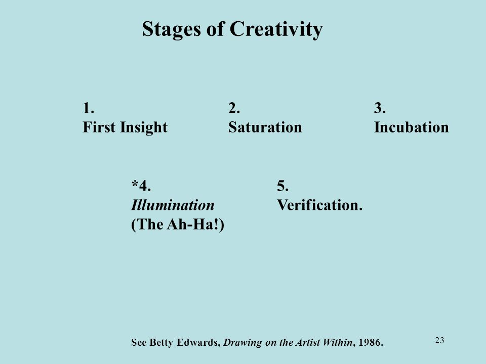 23 Stages of Creativity First InsightSaturationIncubation *4.5.