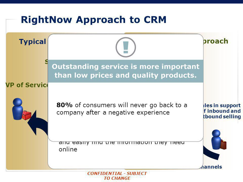 CONFIDENTIAL - SUBJECT TO CHANGE RightNow Approach to CRM Customer RightNow CRM Approach Marketing in support of proactive communications Services acr