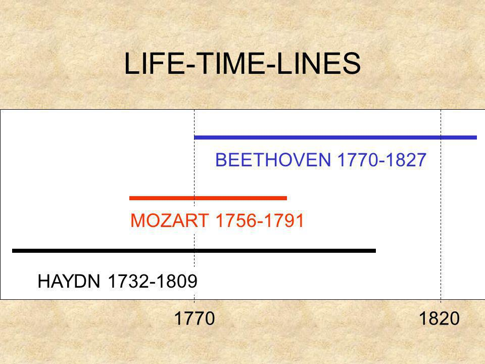 LIFE-TIME-LINES BEETHOVEN 1770-1827 MOZART 1756-1791 HAYDN 1732-1809 17701820