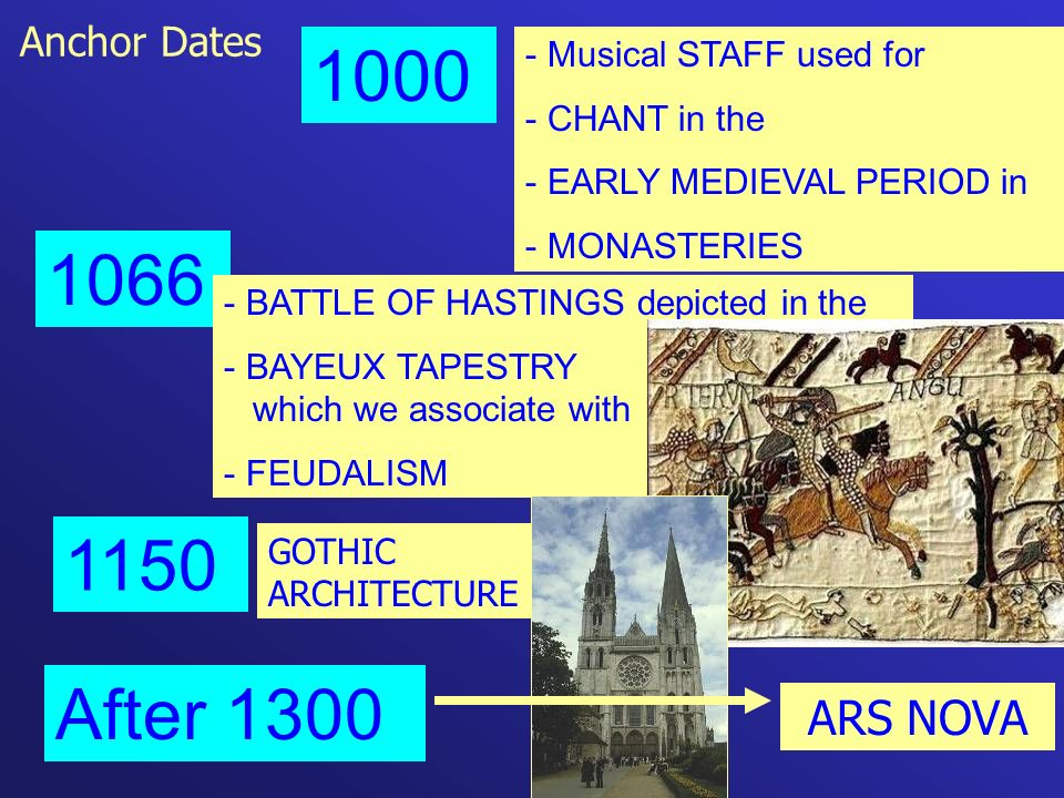 Anchor Dates 1000 - Musical STAFF used for - CHANT in the - EARLY MEDIEVAL PERIOD in - MONASTERIES 1066 - BATTLE OF HASTINGS depicted in the - BAYEUX TAPESTRY which we associate with - FEUDALISM 1150 GOTHIC ARCHITECTURE ARS NOVA After 1300