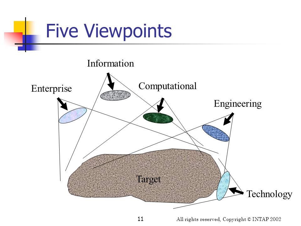 All rights reserved, Copyright © INTAP 2002 11 Target Enterprise Information Engineering Technology Computational Five Viewpoints
