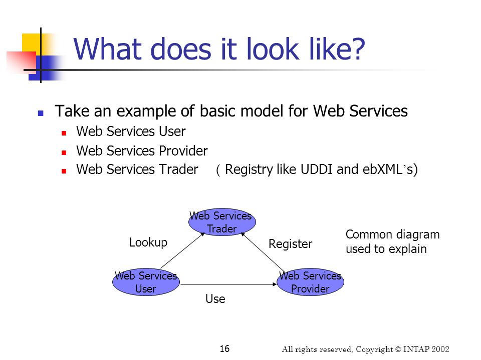 All rights reserved, Copyright © INTAP 2002 16 What does it look like? Take an example of basic model for Web Services Web Services User Web Services
