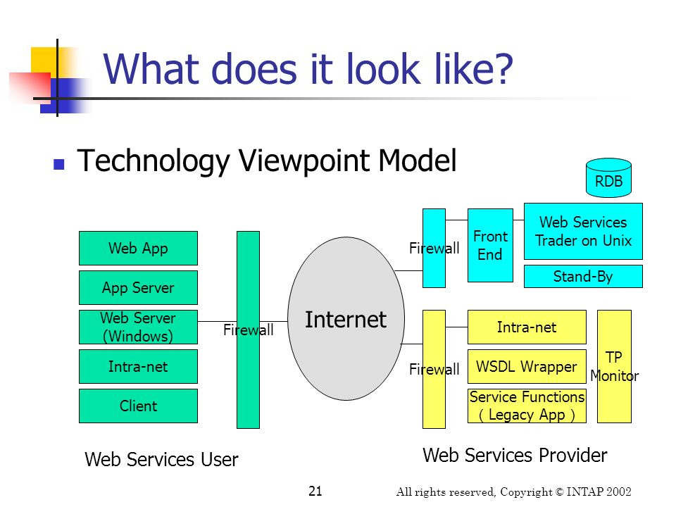 All rights reserved, Copyright © INTAP 2002 21 App Server What does it look like? Technology Viewpoint Model Intra-net Web Server (Windows) Web App Fi