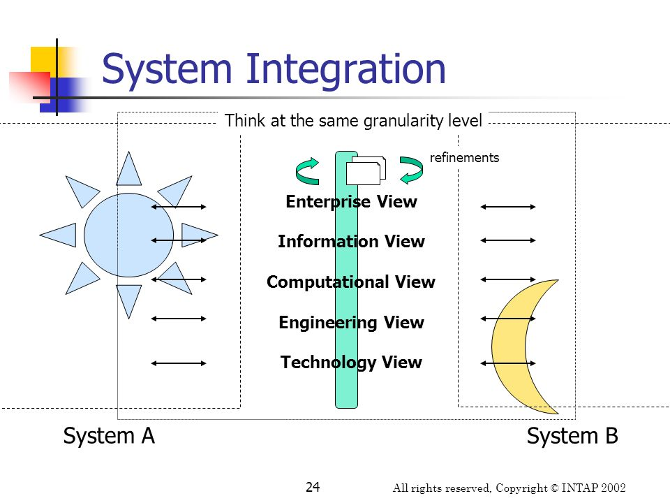 All rights reserved, Copyright © INTAP 2002 24 System Integration System A System B Enterprise View Information View Computational View Engineering Vi