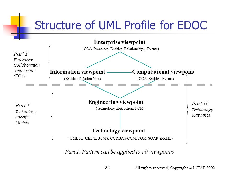 All rights reserved, Copyright © INTAP 2002 28 Structure of UML Profile for EDOC Enterprise viewpoint (CCA, Processes, Entities, Relationships, Events