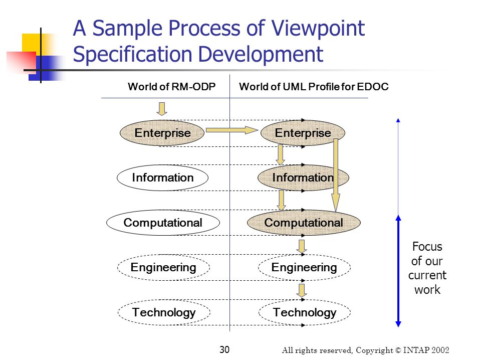 All rights reserved, Copyright © INTAP 2002 30 A Sample Process of Viewpoint Specification Development World of UML Profile for EDOC World of RM-ODP E