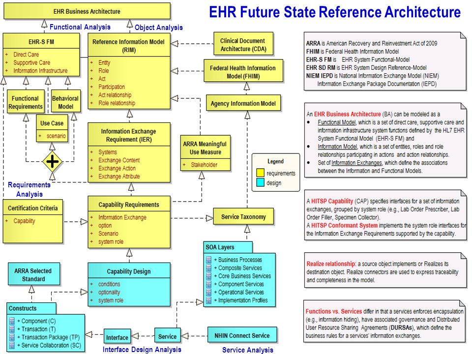 Slide 12 EHR SD RM - EHR Way Forward … Future State Reference Architecture Federal Enterprise Architecture (FEA) www.whitehouse.gov/omb/egov www.white