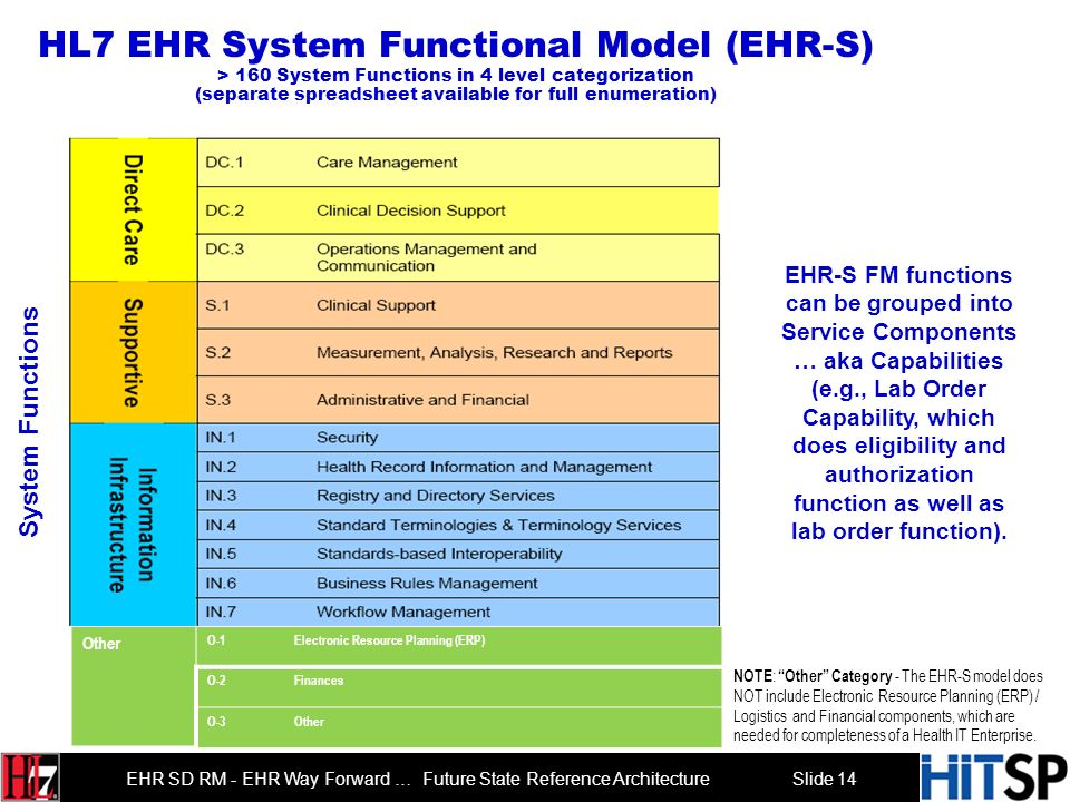 Slide 13 EHR SD RM - EHR Way Forward … Future State Reference Architecture Functional Analysis Object Analysis Requirements Analysis Interface Design