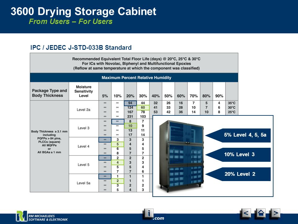 From Users – For Users 3600 Drying Storage Cabinet IPC / JEDEC J-STD-033B Standard 5% Level 4, 5, 5a 10% Level 3 20% Level 2