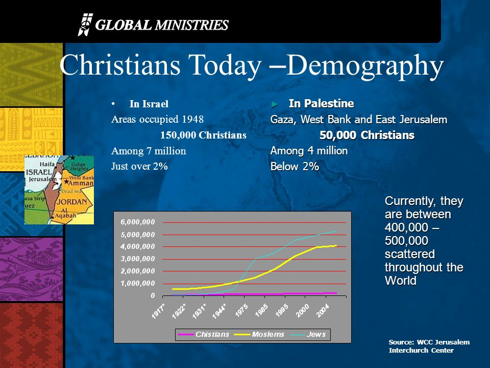 Christians Today – Demography In Israel Areas occupied 1948 150,000 Christians Among 7 million Just over 2% In Palestine In Palestine Gaza, West Bank