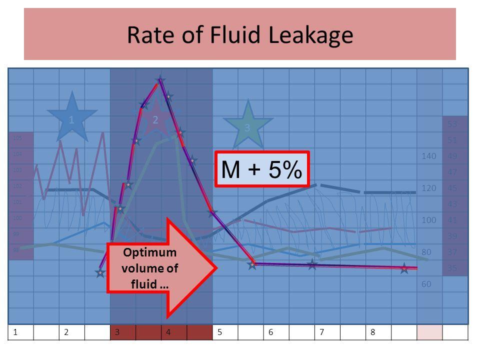 Rate of Fluid Leakage 53 105 51 104 14049 103 47 102 12045 101 43 100 41 99 39 98 8037 35 60 12345678 12 3 Optimum volume of fluid … M + 5%