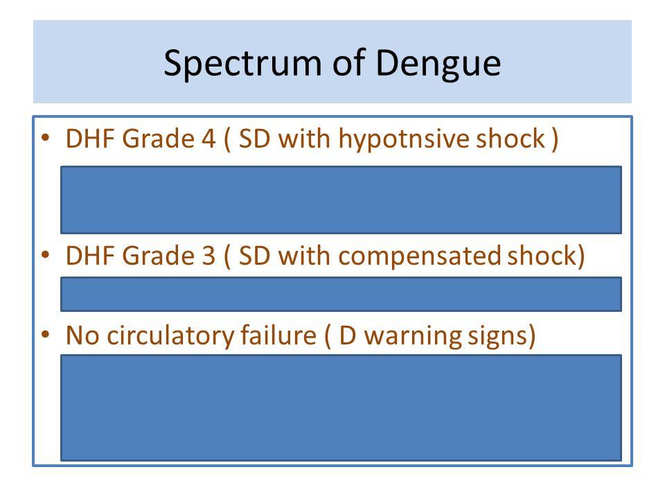 Spectrum of Dengue DHF Grade 4 ( SD with hypotnsive shock ) – No pulse – 20ml/kg rapid bolus – Drop SBP (Pulse + ) – 10 ml/kg rapid bolus, Rpt sos DHF