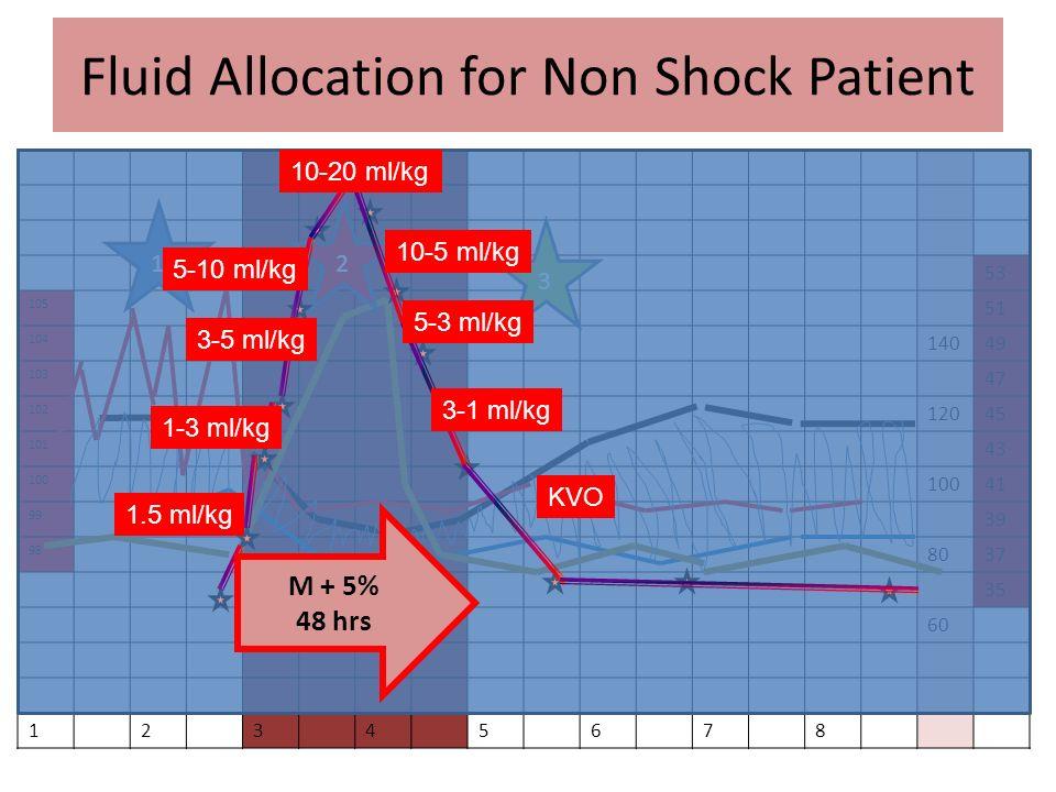 Fluid Allocation for Non Shock Patient 53 105 51 104 14049 103 47 102 12045 101 43 100 41 99 39 98 8037 35 60 12345678 12 3 M + 5% 48 hrs 20-10 ml/kg