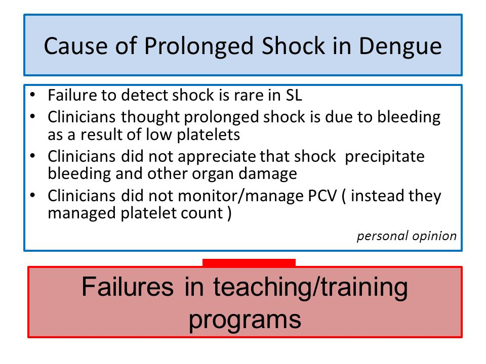 Cause of Prolonged Shock in Dengue Failure to detect shock is rare in SL Clinicians thought prolonged shock is due to bleeding as a result of low plat