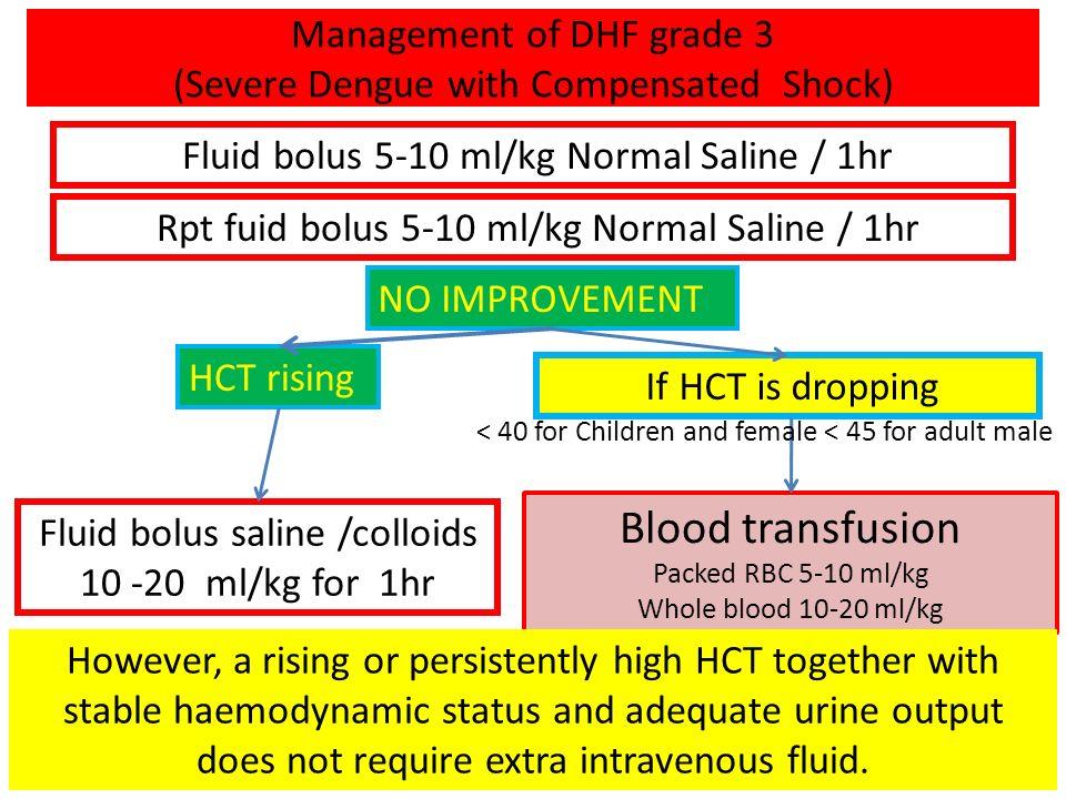 Management of DHF grade 3 (Severe Dengue with Compensated Shock) Fluid bolus 5-10 ml/kg Normal Saline / 1hr HCT rising Fluid bolus saline /colloids 10