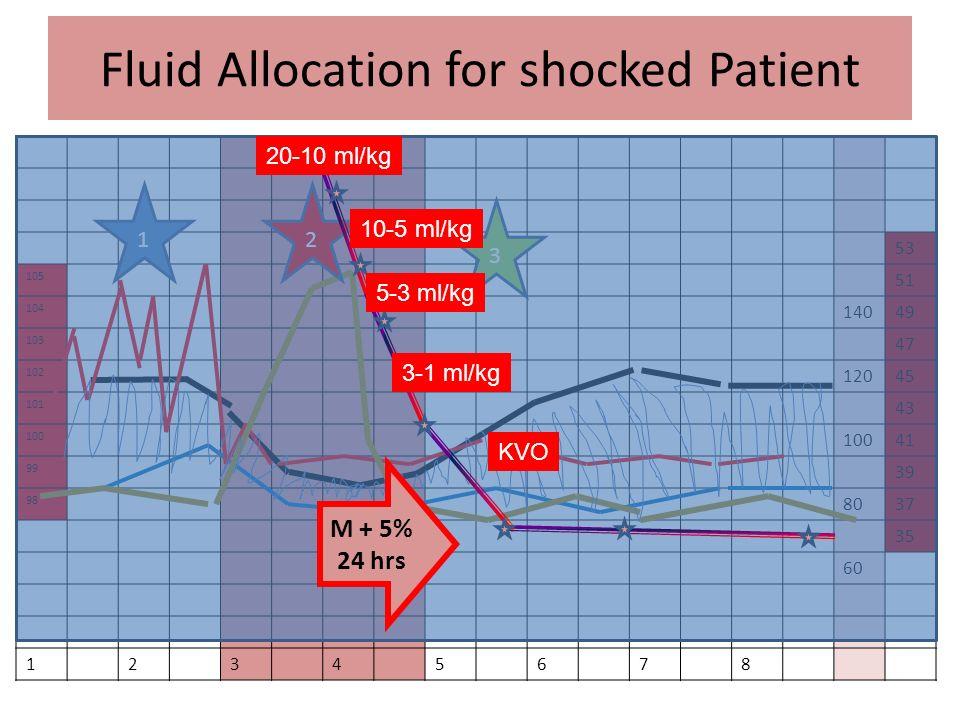 Fluid Allocation for shocked Patient 53 105 51 104 14049 103 47 102 12045 101 43 100 41 99 39 98 8037 35 60 12345678 12 3 M + 5% 24 hrs 20-10 ml/kg 10