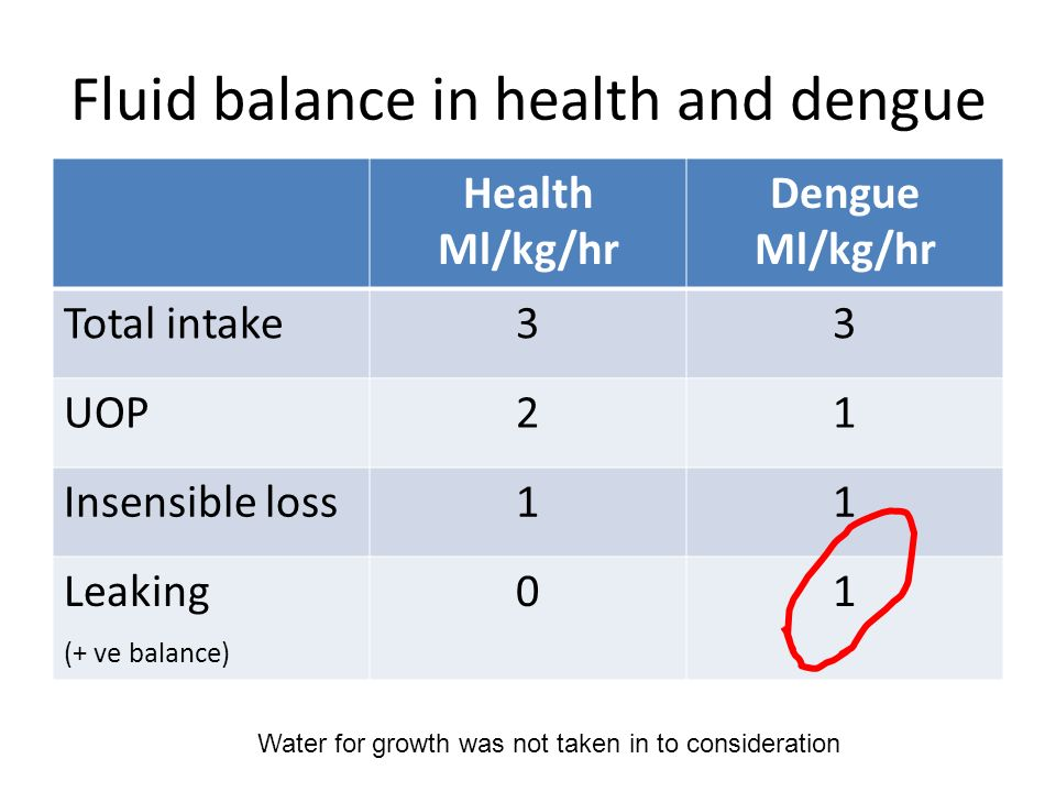 Fluid balance in health and dengue Health Ml/kg/hr Dengue Ml/kg/hr Total intake33 UOP21 Insensible loss11 Leaking (+ ve balance) 01 Water for growth w