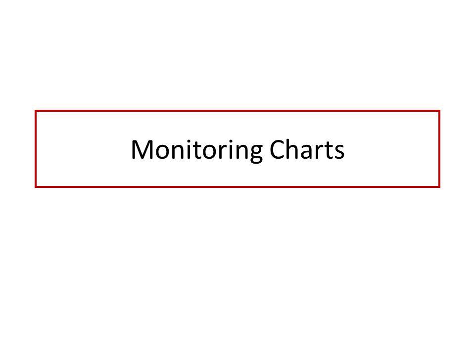 Monitoring Charts