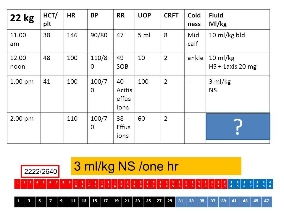 22 kg HCT/ plt HRBPRRUOPCRFTCold ness Fluid Ml/kg 11.00 am 3814690/80475 ml8Mid calf 10 ml/kg bld 12.00 noon 48100110/8 0 49 SOB 102ankle10 ml/kg HS +