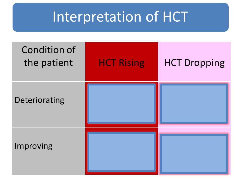 Condition of the patientHCT RisingHCT Dropping Deteriorating ColloidsBlood transfusion Improving Observe Increase fluid rate during early critical pha