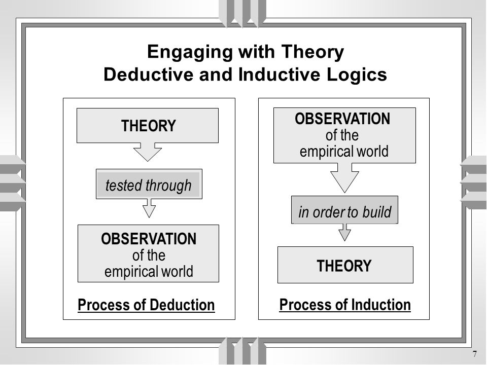 7 Engaging with Theory Deductive and Inductive Logics OBSERVATION of the empirical world tested through Process of Deduction in order to build THEORY