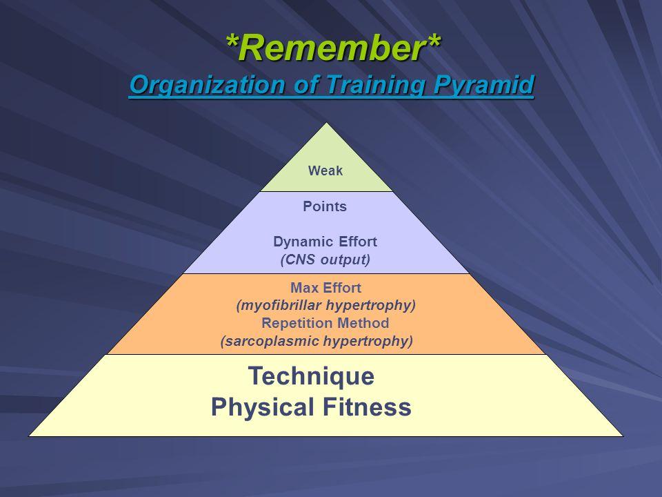 *Remember* Organization of Training Pyramid Weak Points Dynamic Effort (CNS output) Max Effort (myofibrillar hypertrophy) Repetition Method (sarcoplas