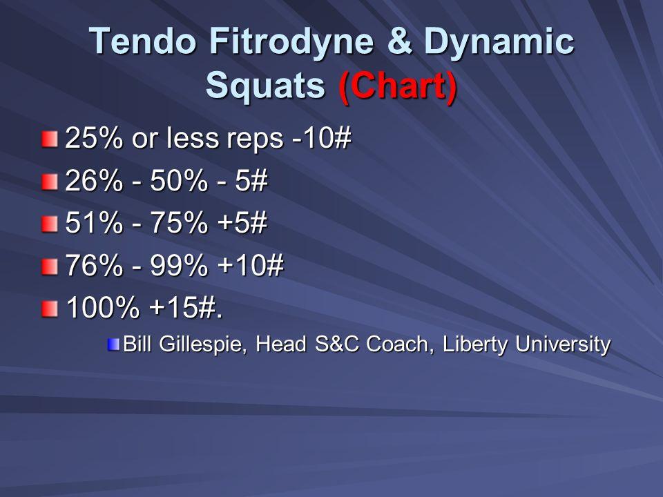 Tendo Fitrodyne & Dynamic Squats (Chart) 25% or less reps -10# 26% - 50% - 5# 51% - 75% +5# 76% - 99% +10# 100% +15#. Bill Gillespie, Head S&C Coach,