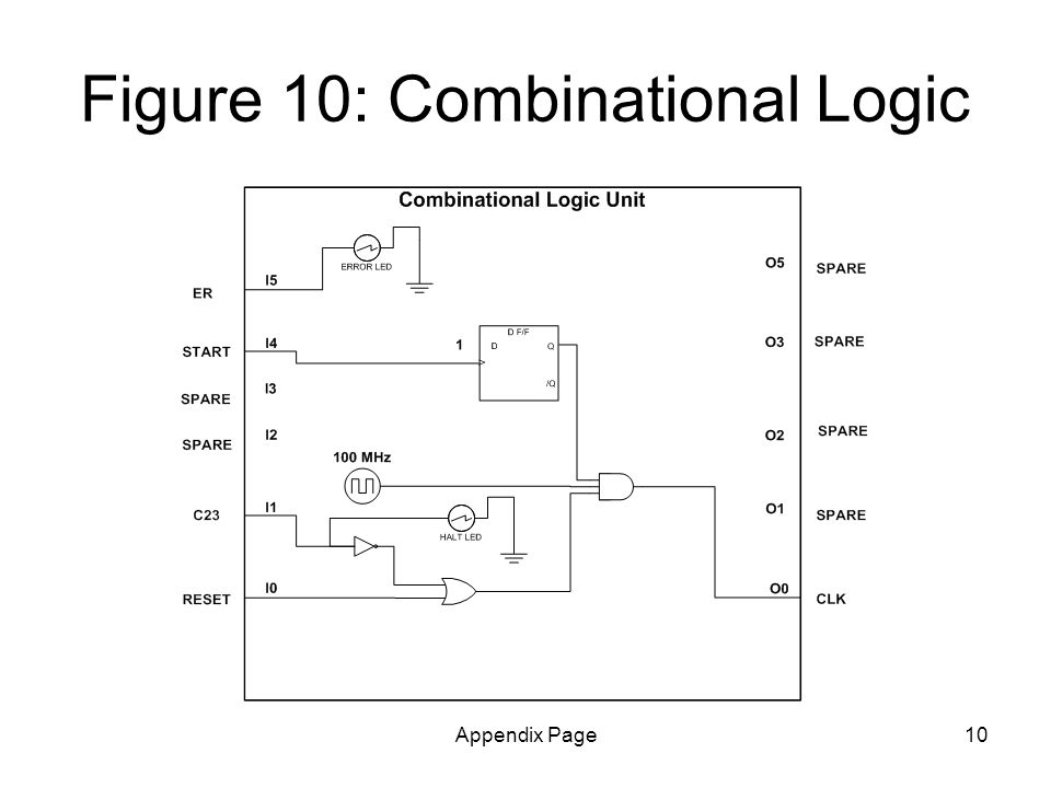 Appendix Page10 Figure 10: Combinational Logic